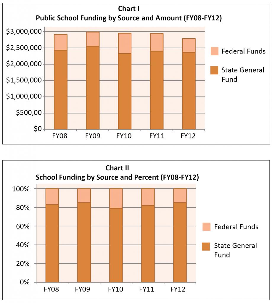 K-12-Funding-2011-Chart I-II