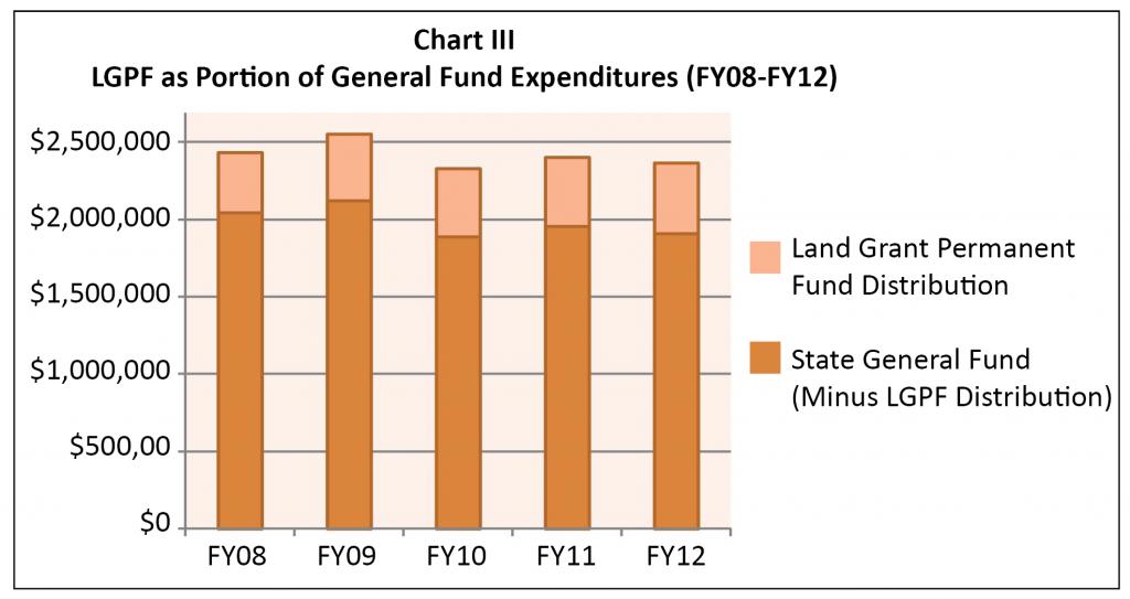 K-12-Funding-2011-Chart III