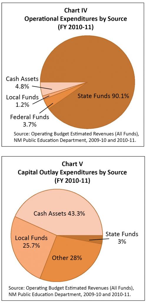 K-12-Funding-2011-Chart IV-V