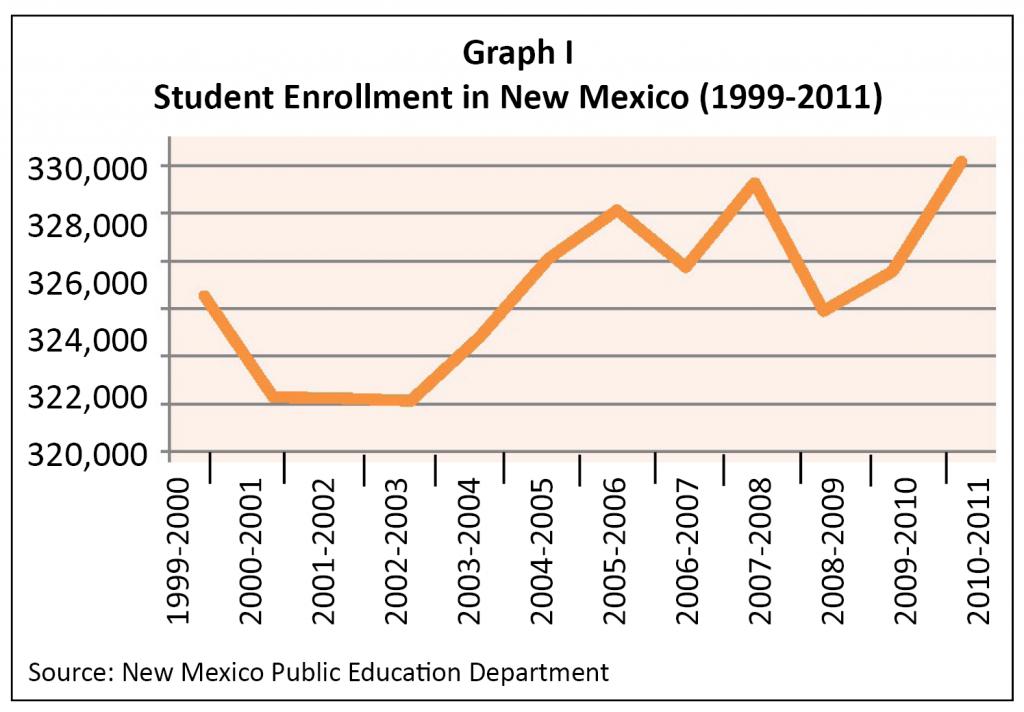 K-12-Funding-2011-Graph I