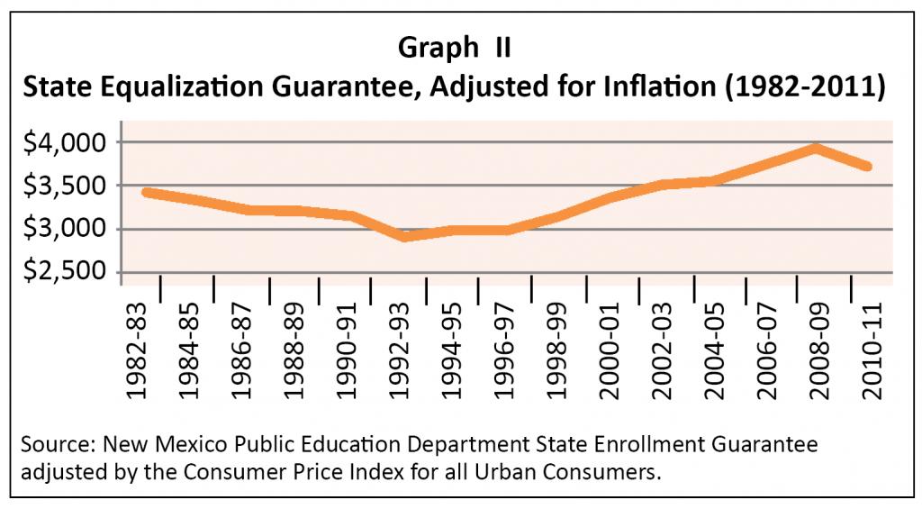 K-12-Funding-2011-Graph II