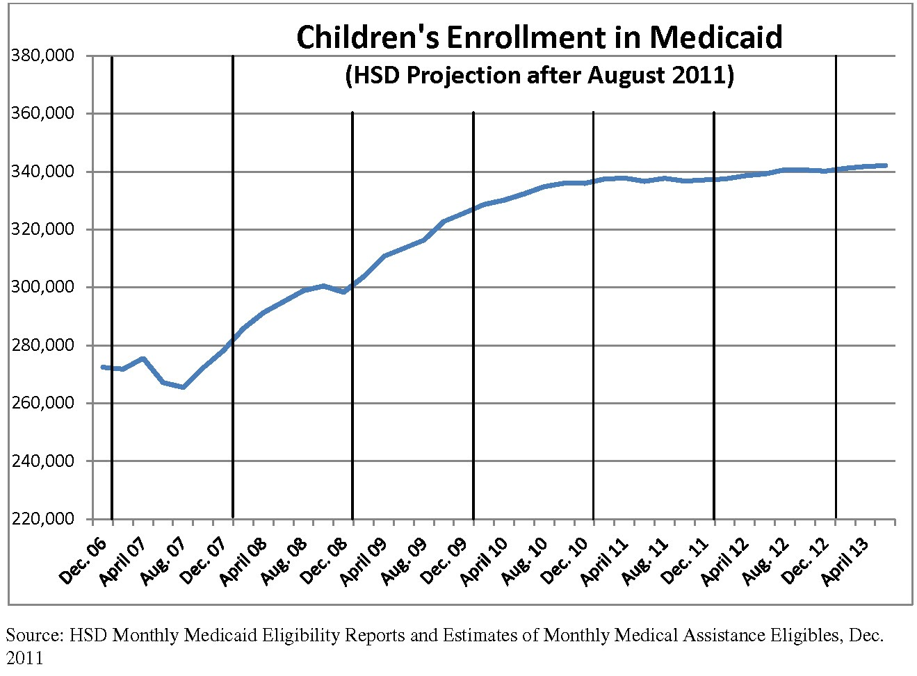 Medicaid enrollment graph