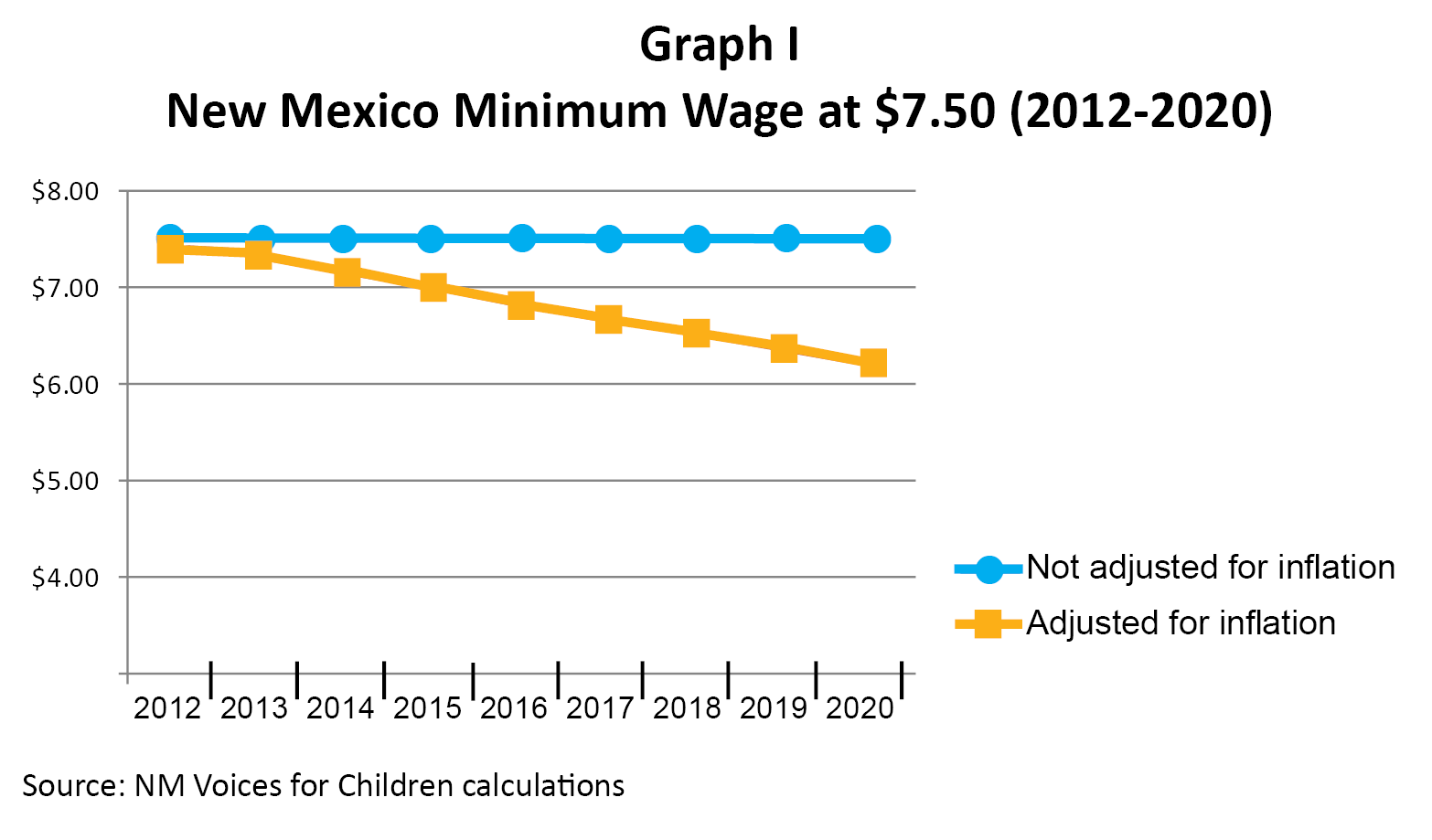 Minimum Wage New Mexico 2020 Indexing the State Minimum Wage to Inflation – New Mexico Voices