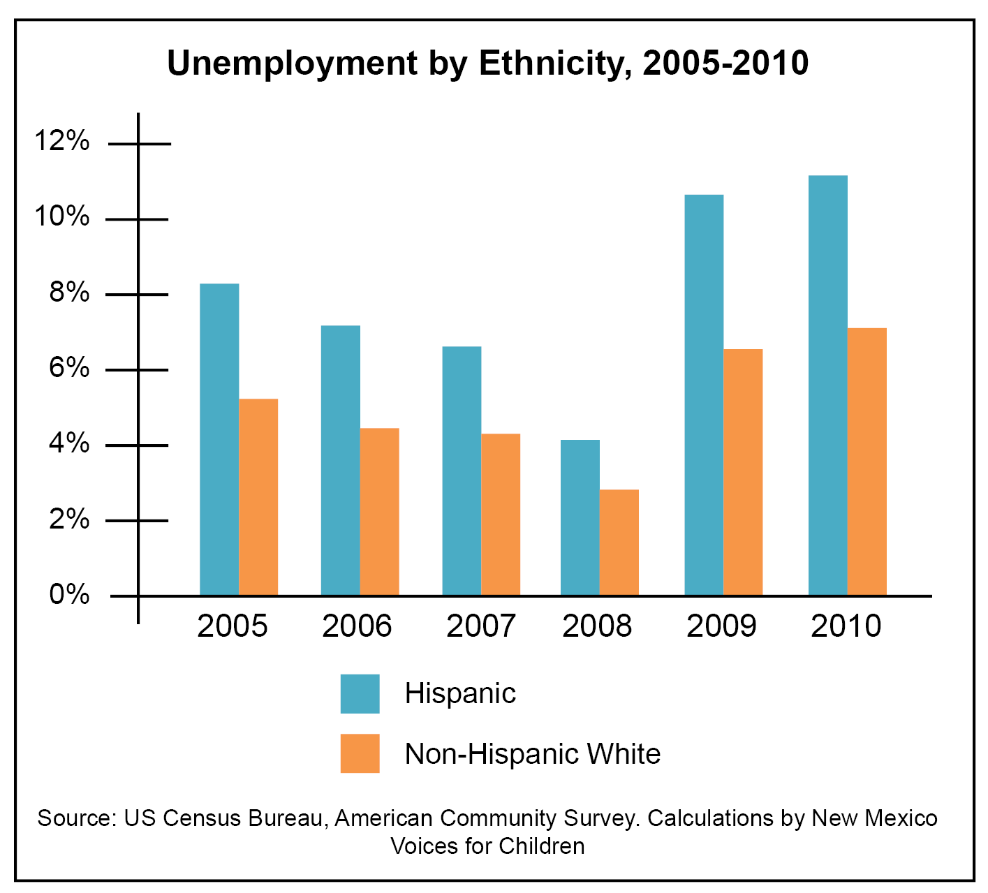 mind the gap unemployment income and earnings for hispanics and mindgap figure i