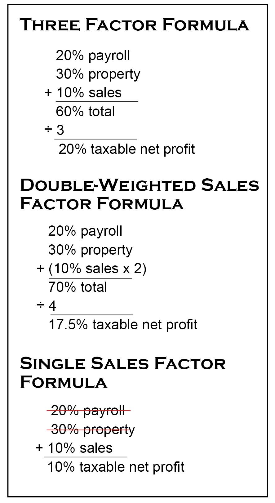 Formula of net profit