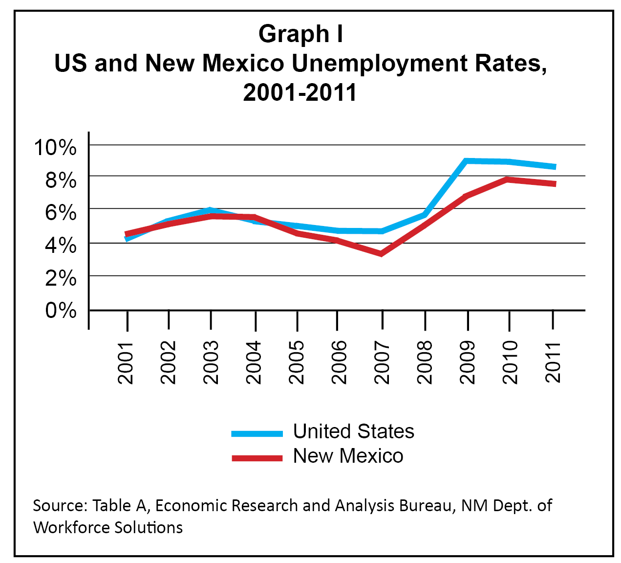 New Mexico Unemployment Application Information