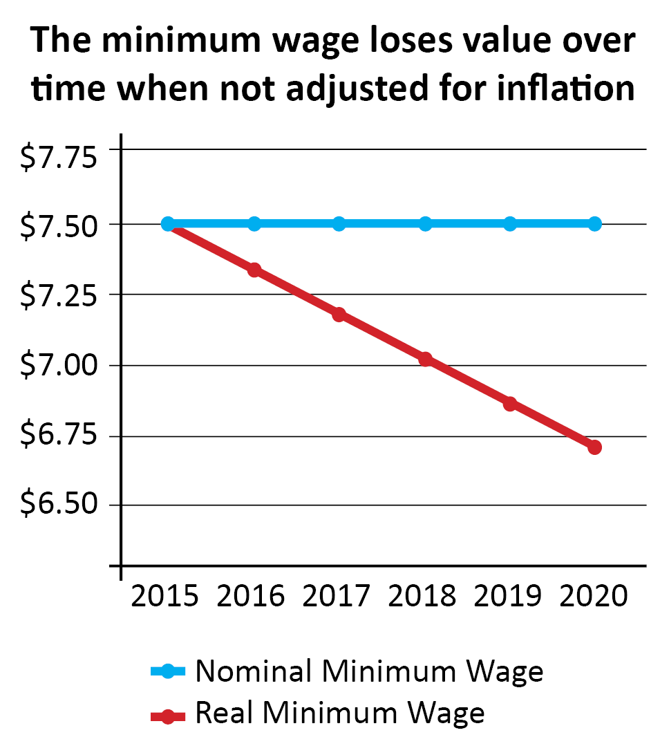 Minimum Wage New Mexico 2020 Raising the New Mexico Minimum Wage – New Mexico Voices for Children