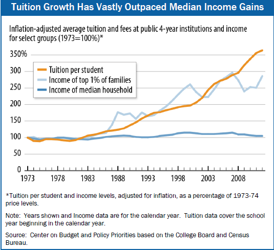 grapph showing tuition has out-paced incomes