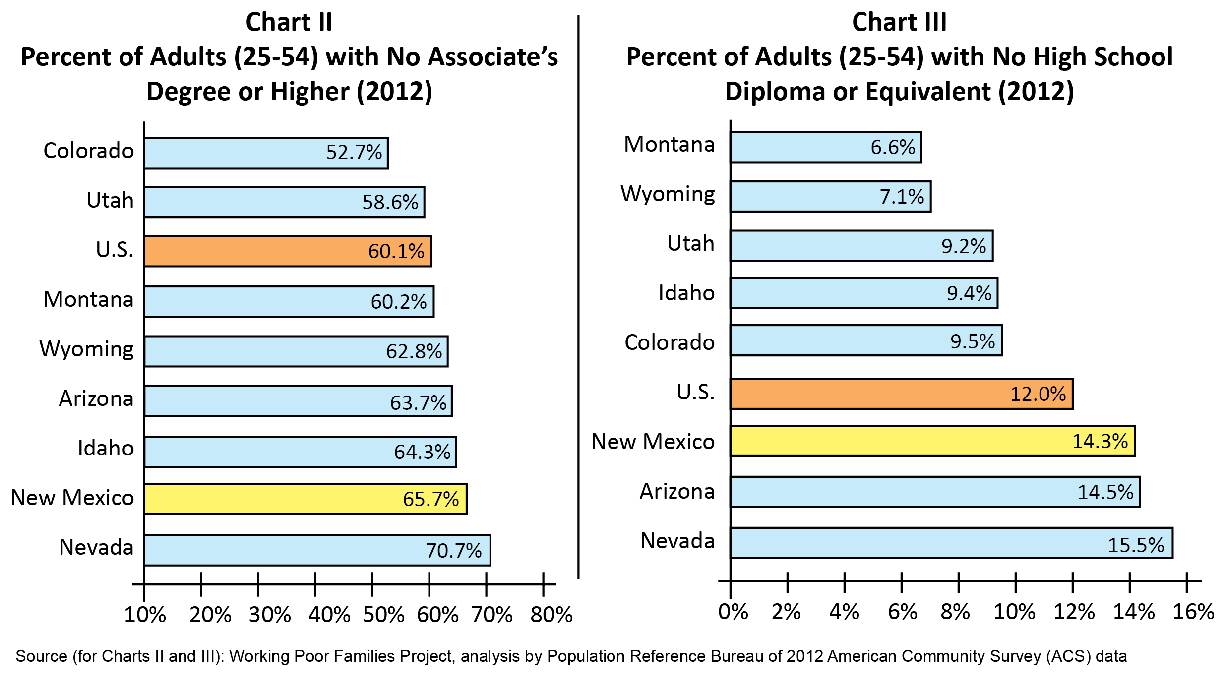 Strengthening New Mexico\'s Workforce and Economy by Developing ...