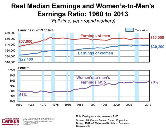 wage gap graphic