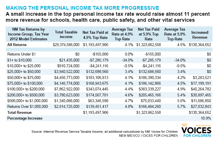 Personal income tax table