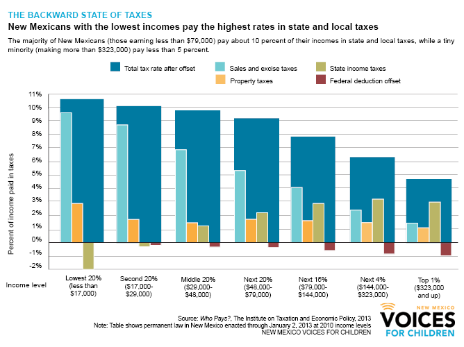 Graphic showing that poor pay a higher rate on state and local taxes