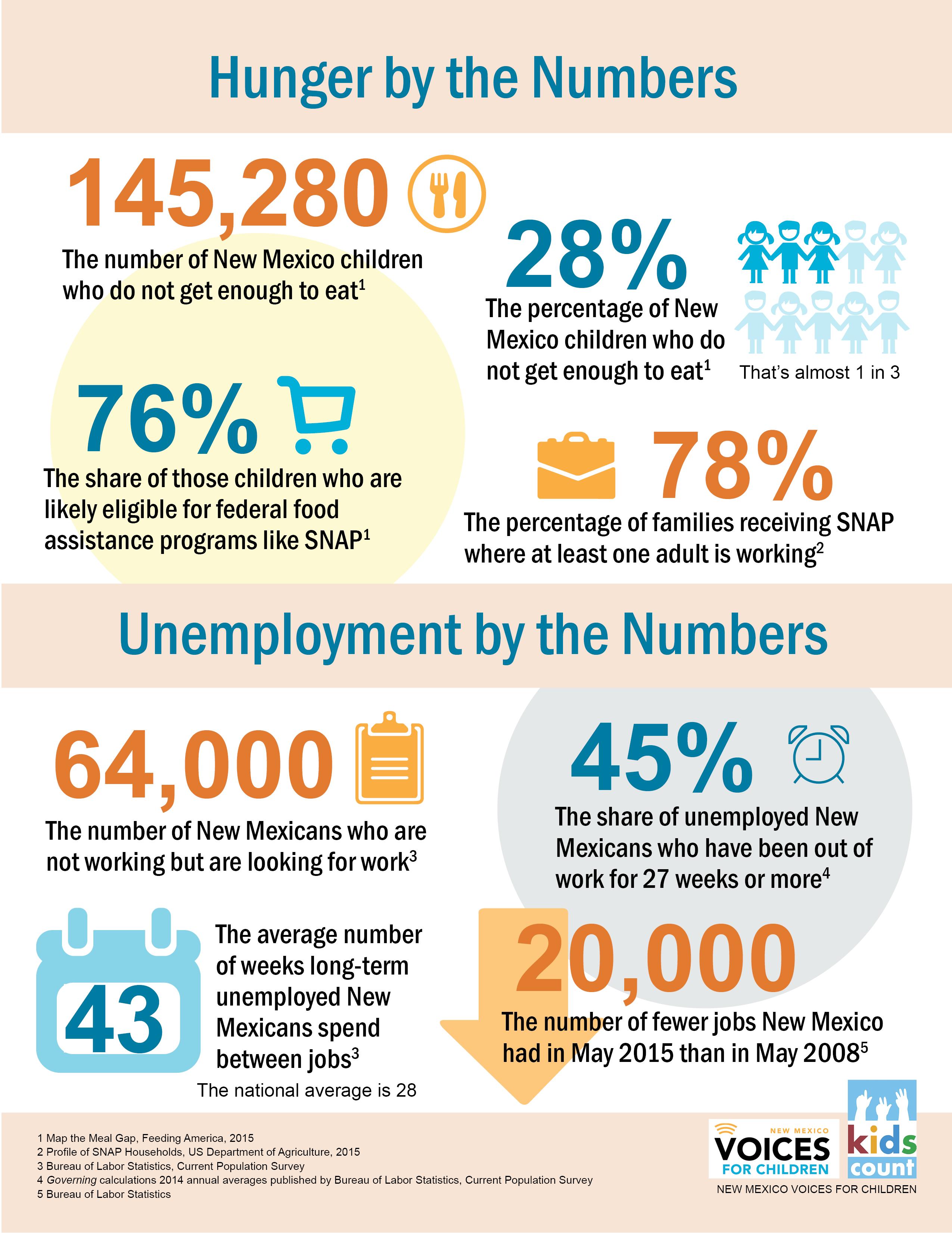 SNAP-unemployment-infographic