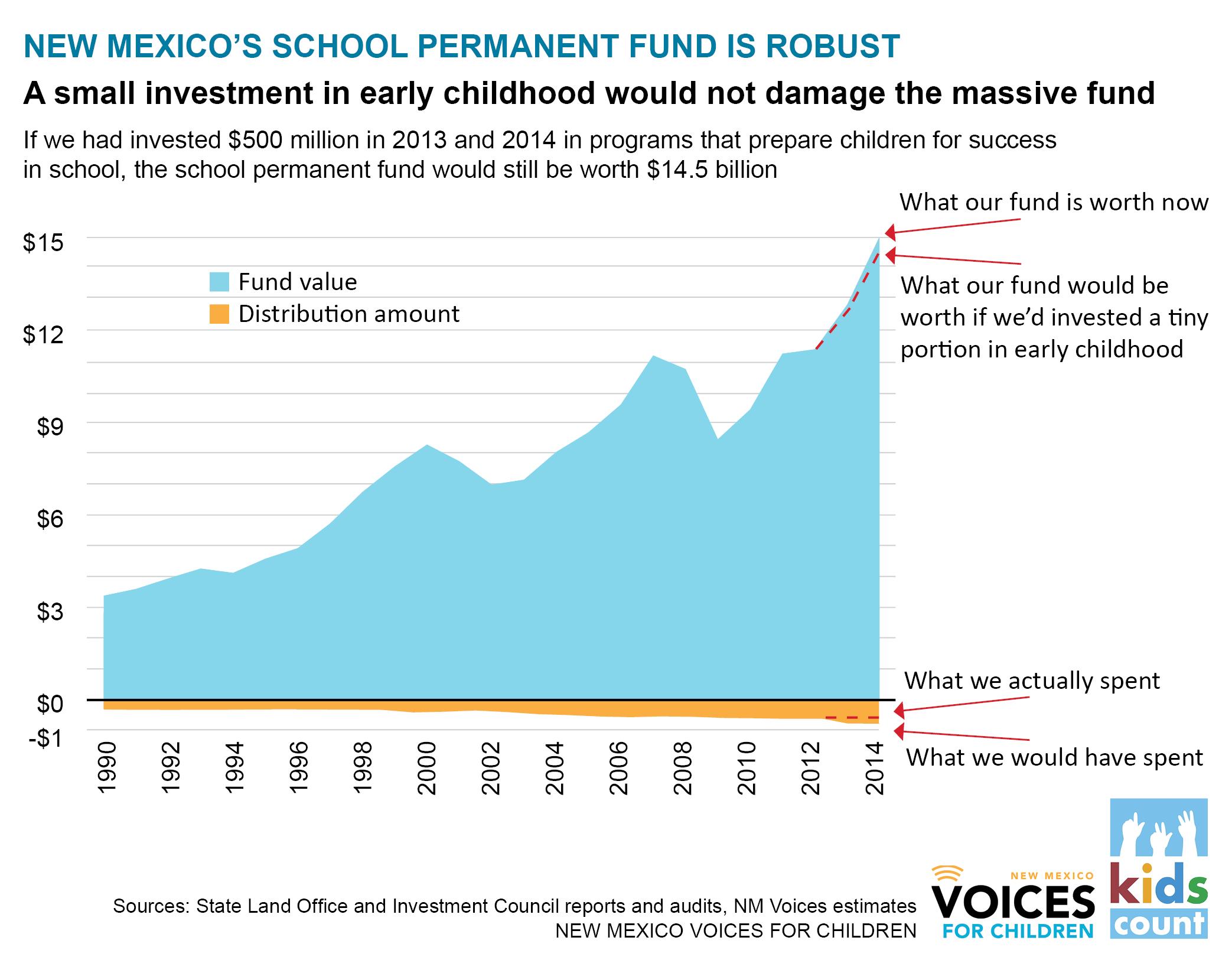 Permanent fund graphic
