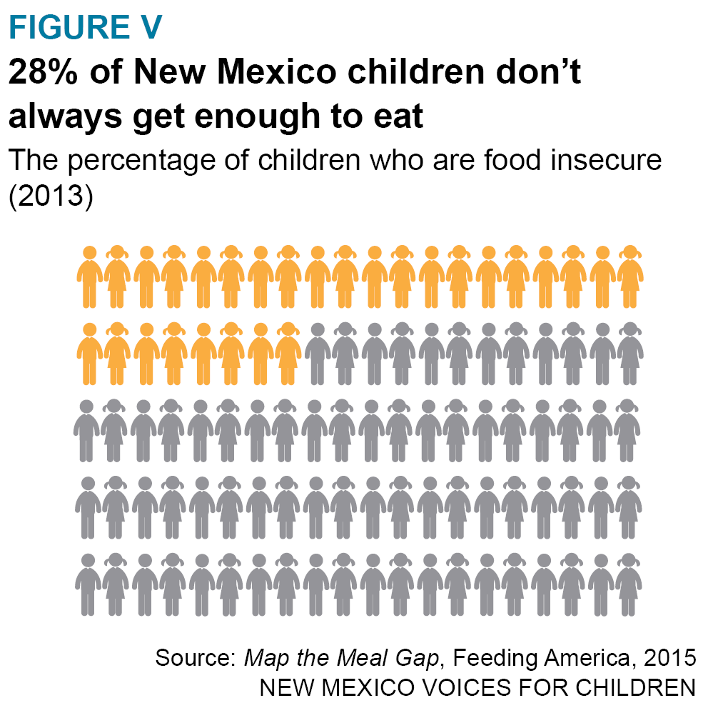 Helping Food Insecure Households In New Mexico Afford Healthier