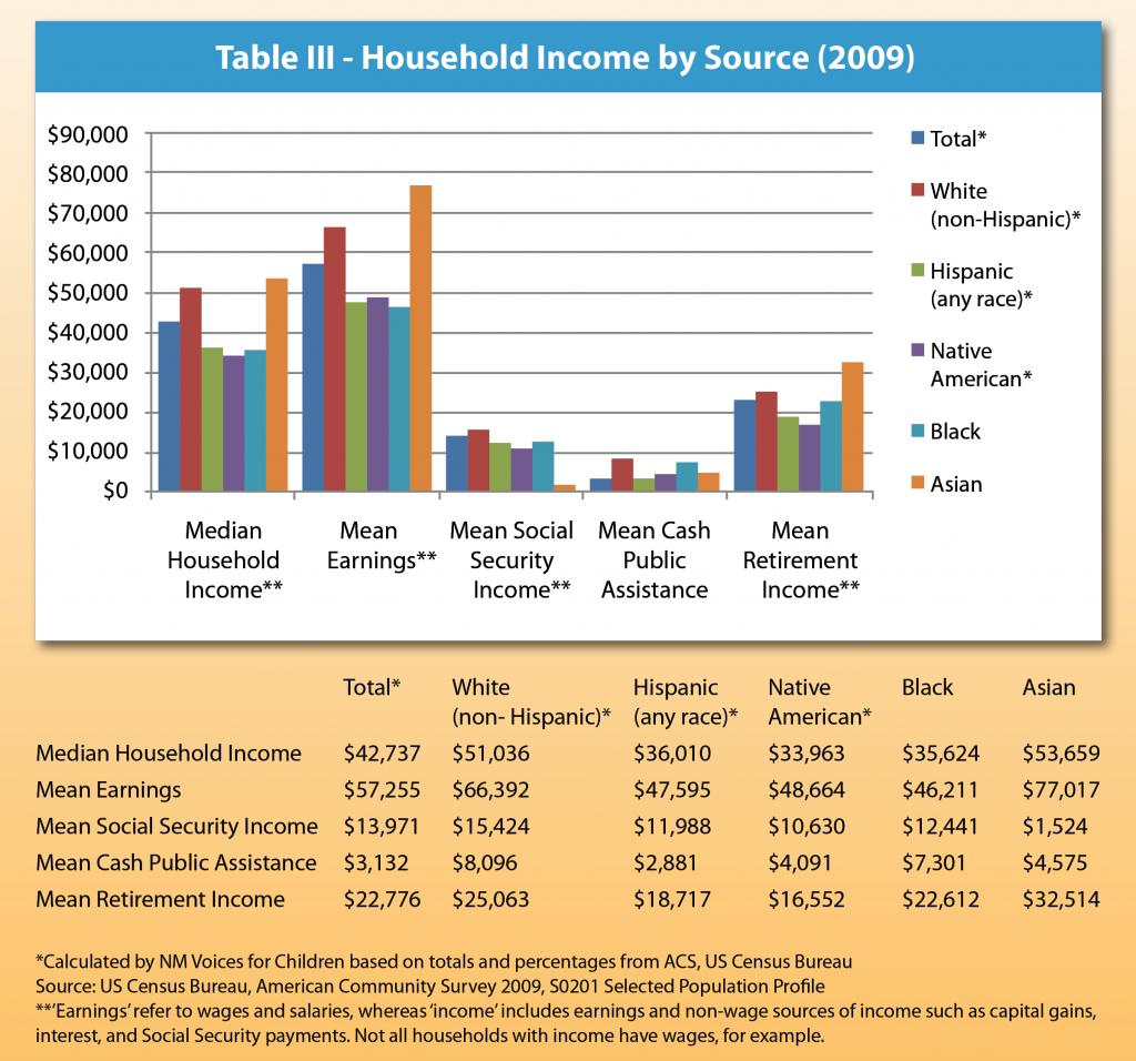 R-E EconOutcomes-Table III