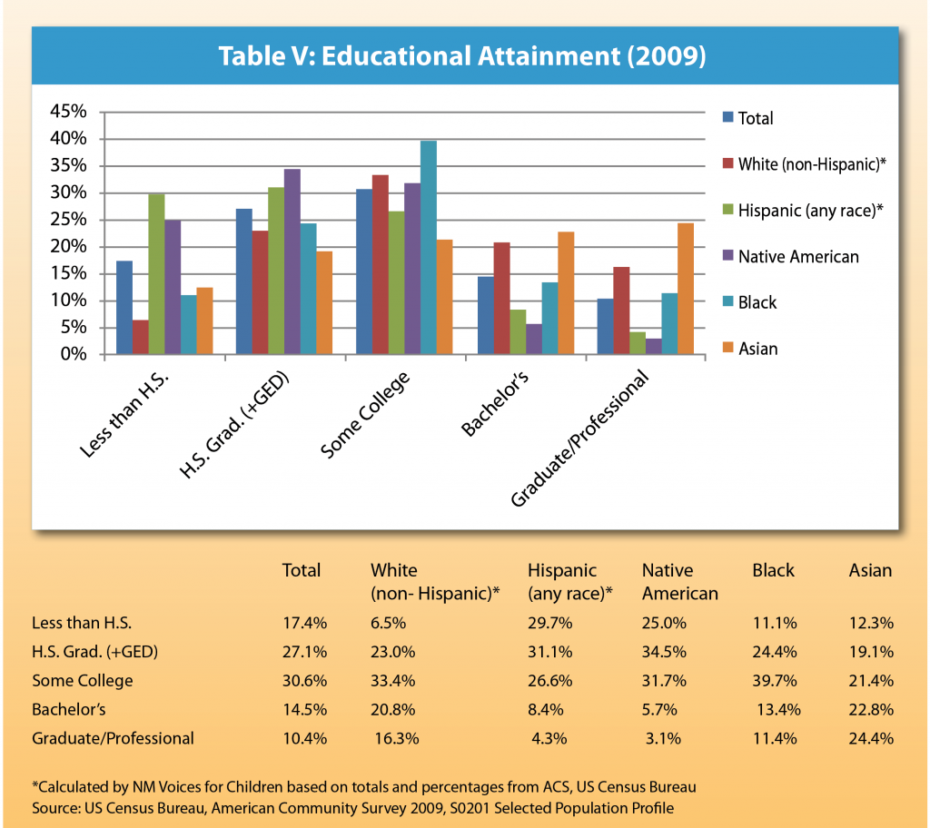 R-E EconOutcomes-Table V