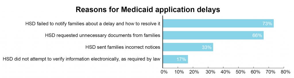 SNAP-Medicaid-Figure II