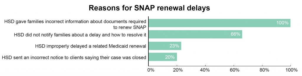 SNAP-Medicaid-Figure III