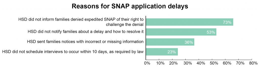 SNAP-Medicaid-Figure IV