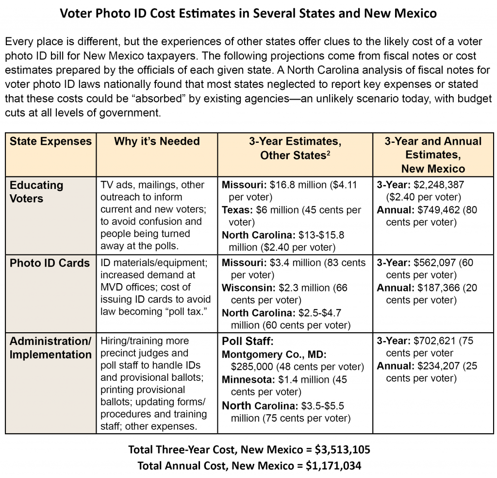 Voter-ID-Cost-Table