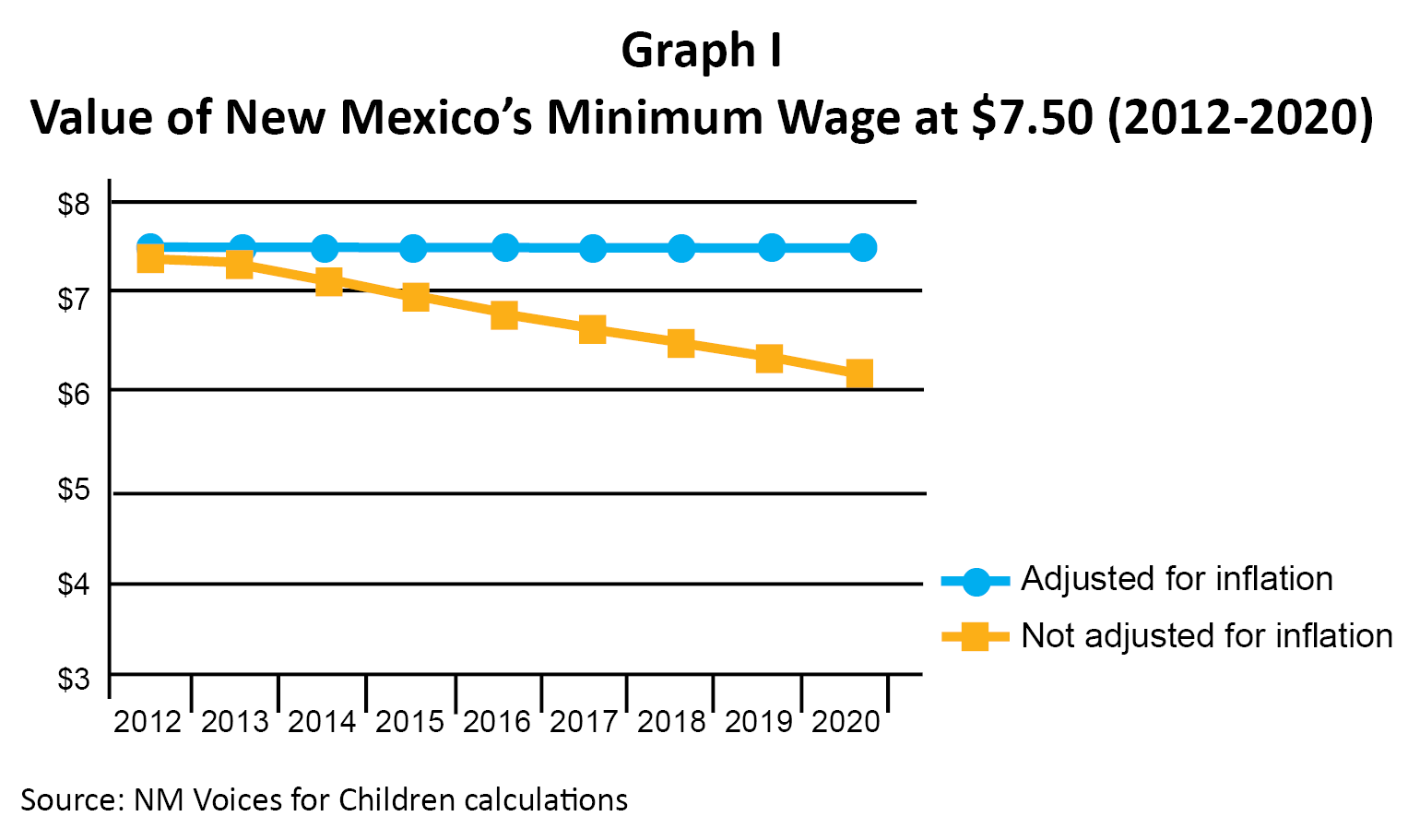 Minimum Wage New Mexico 2020 Raising Albuquerque's Minimum Wage – New Mexico Voices for Children