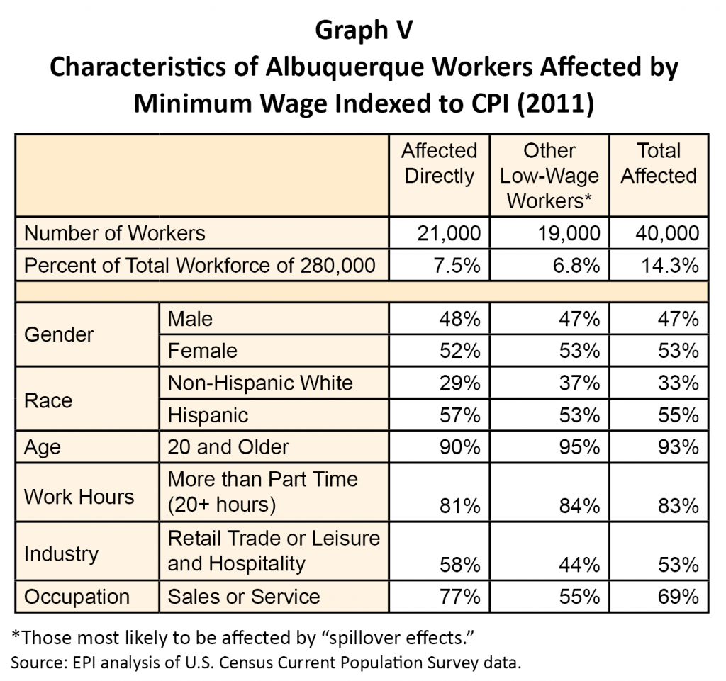 AbqMinWage-Graph V