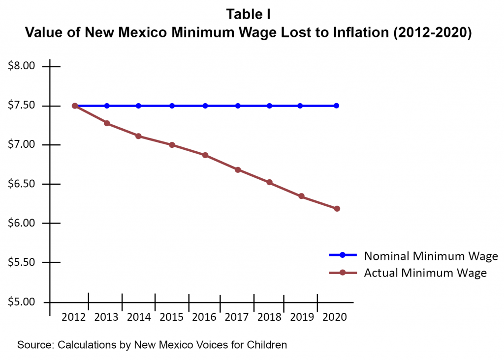 MinWage2012-Table I