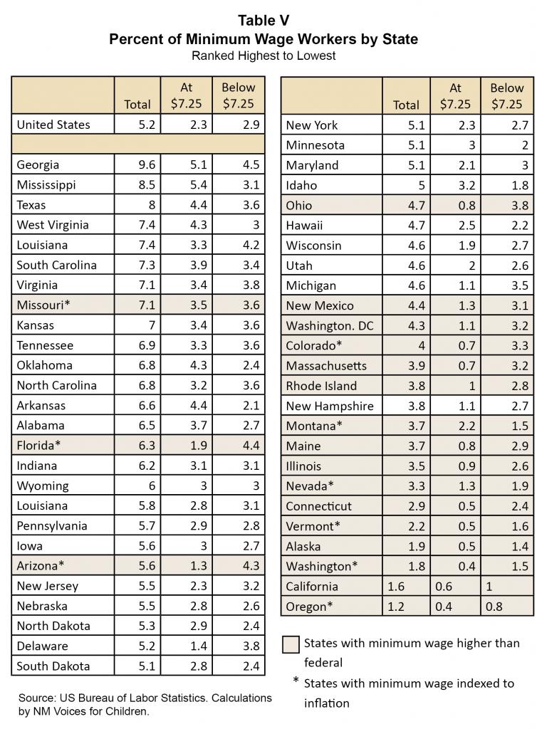 MinWage2012-Table V