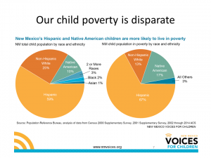 Child poverty in NM 8-16