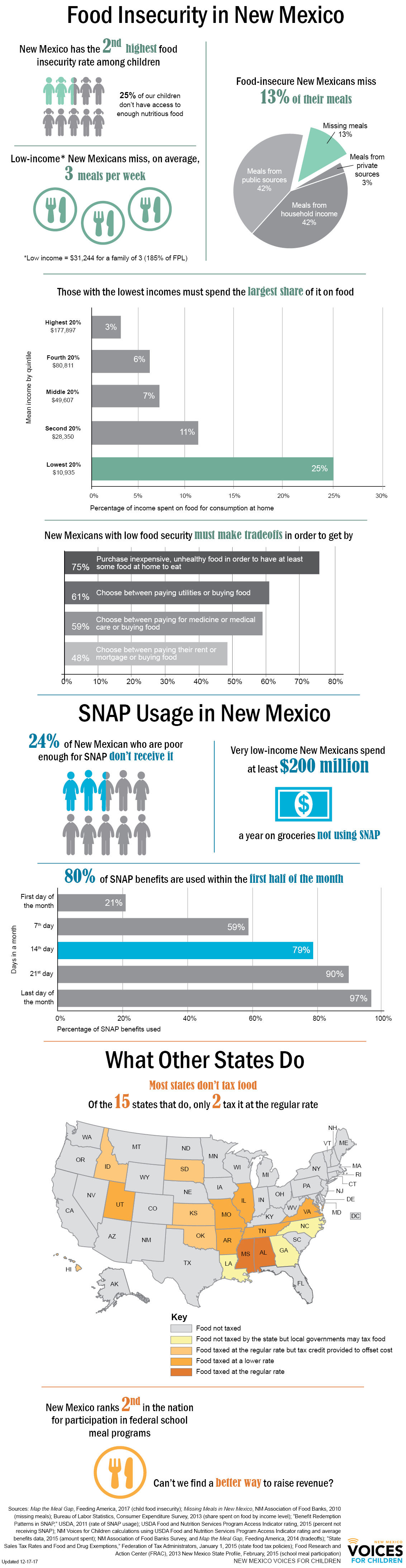 food insecurity in new mexico