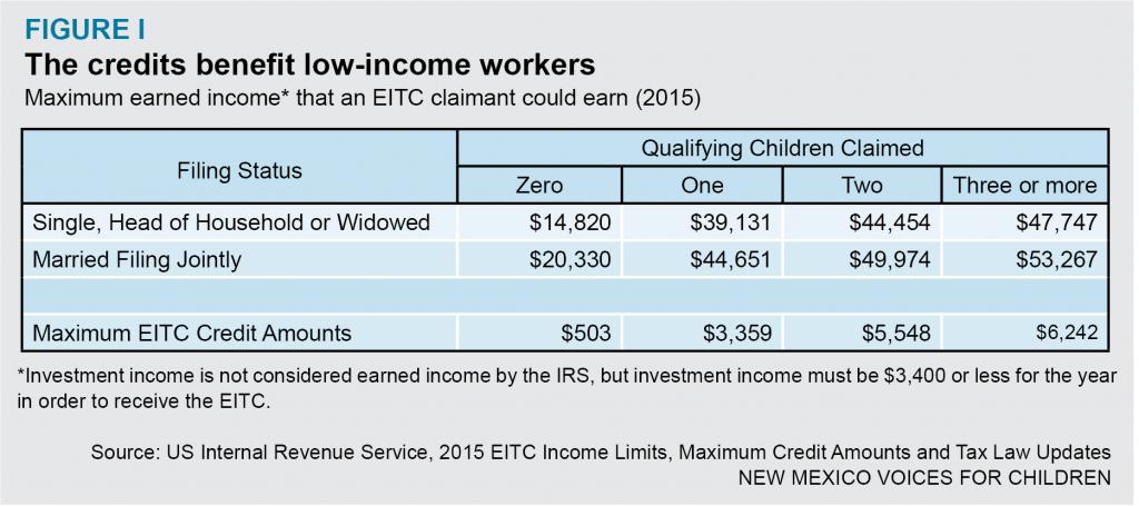 EITC-WFTC-FigureI
