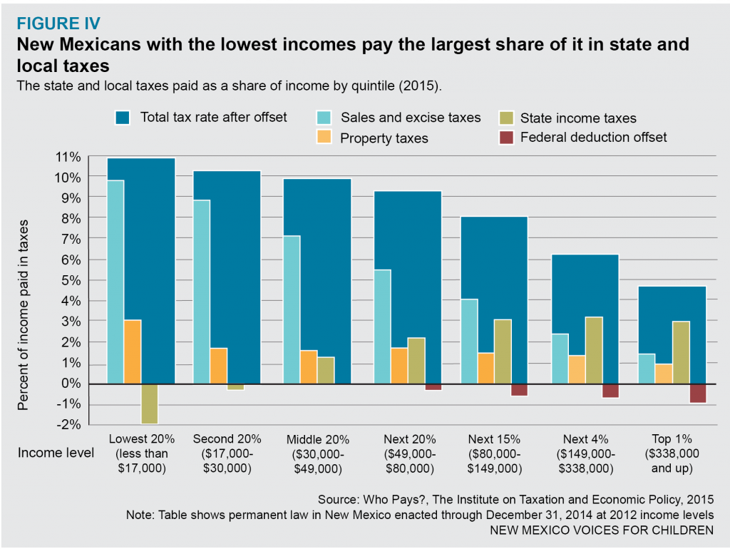 New Mexico state and local taxes paid by income quintile