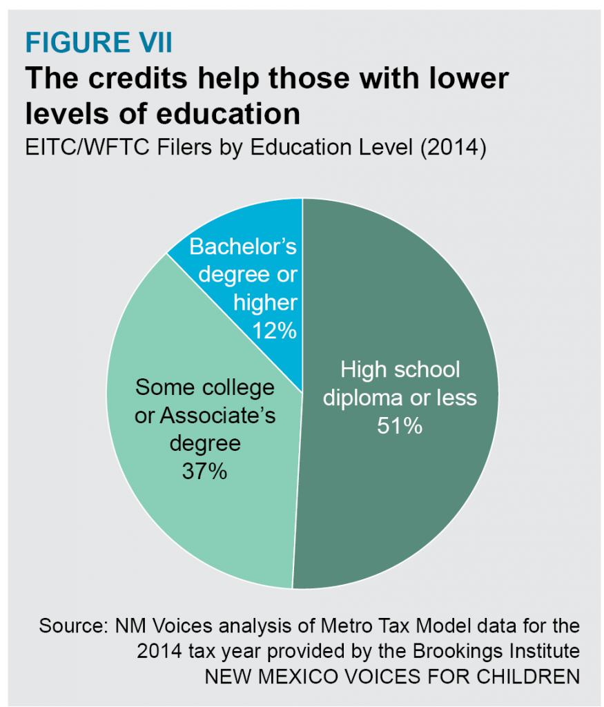 EITC-WFTC-FigureV-VI