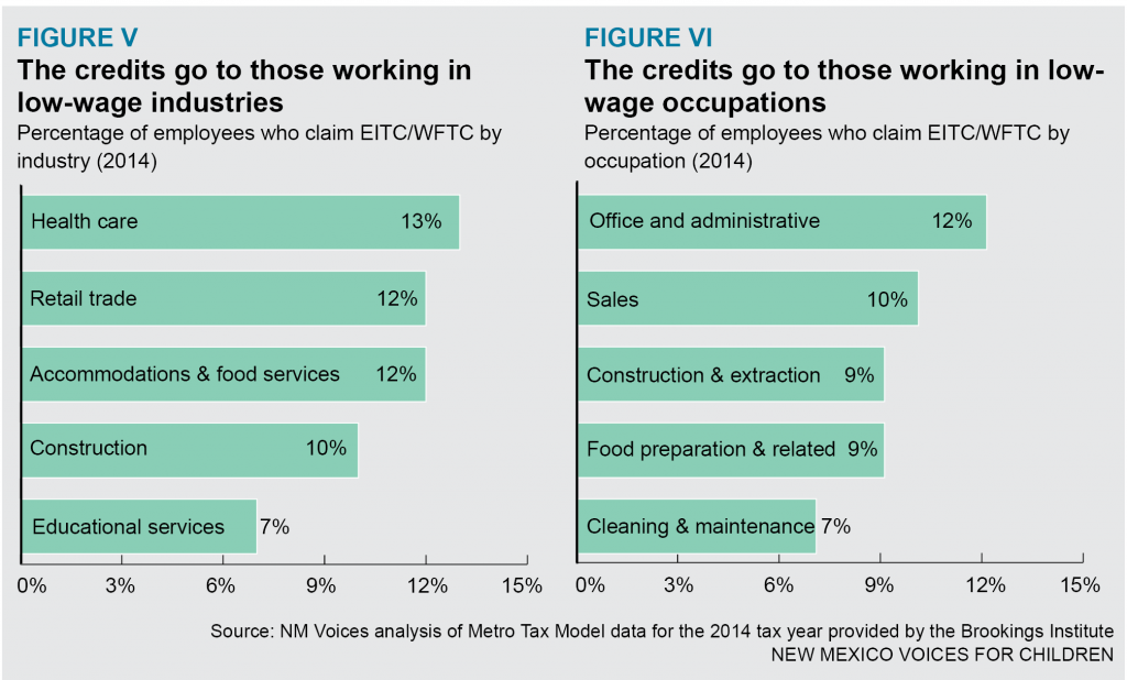 EITC-WFTC-FigureVII
