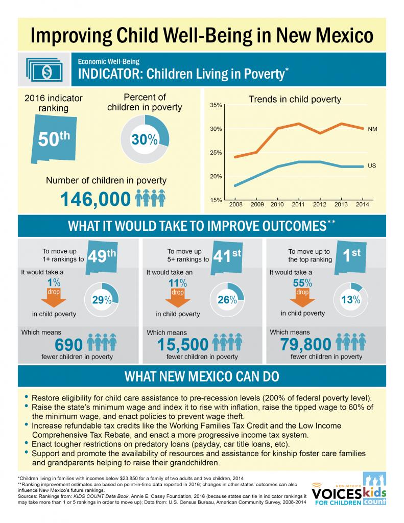 Econ-Child poverty