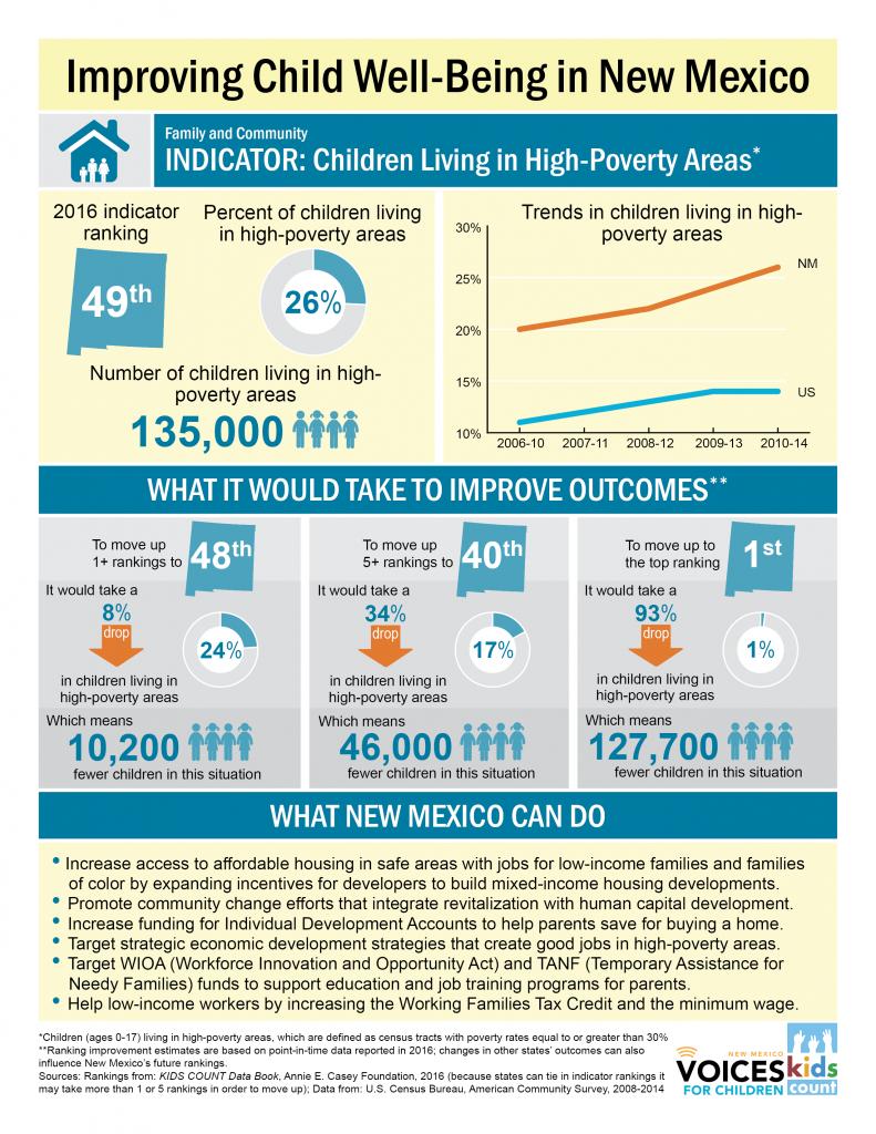 Family-Hi poverty areas