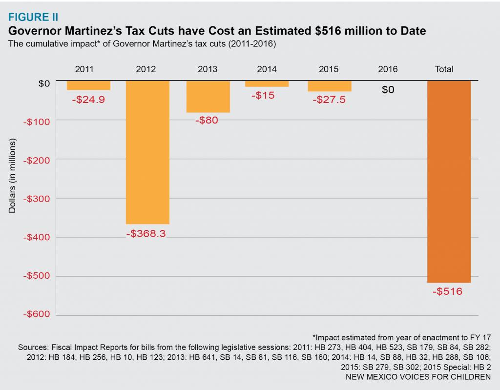 37 tax cuts-figure-II