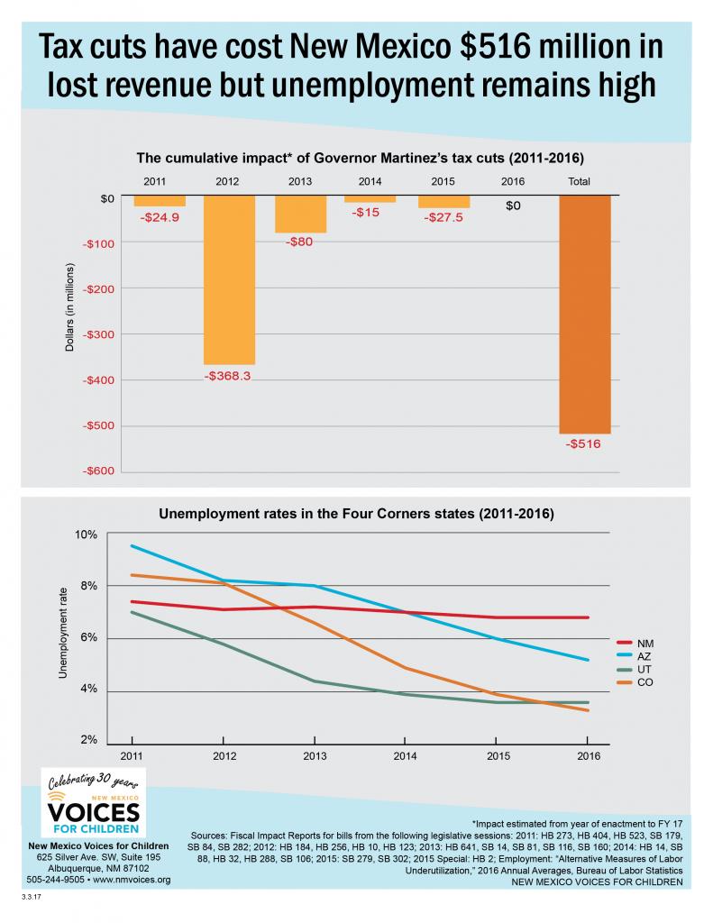 Guv's tax cuts fact sheet