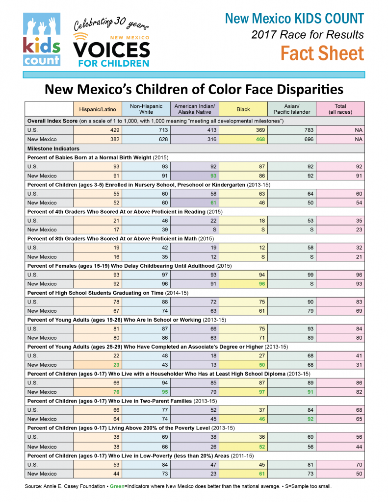 Race for Results NM factsheet-2017