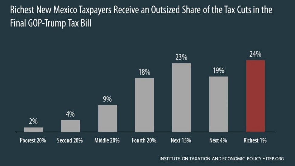 1-Top 40 NM receive tax cuts
