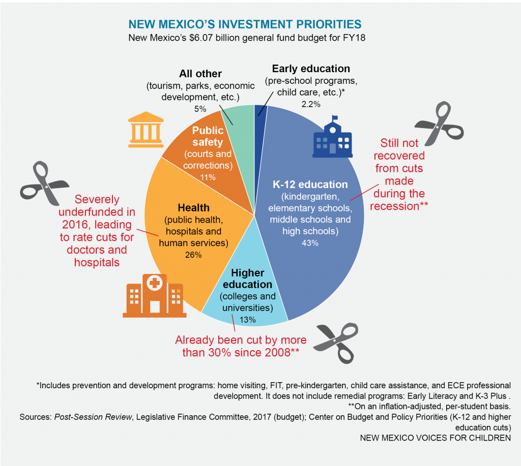 New Mexico state budget, FY18
