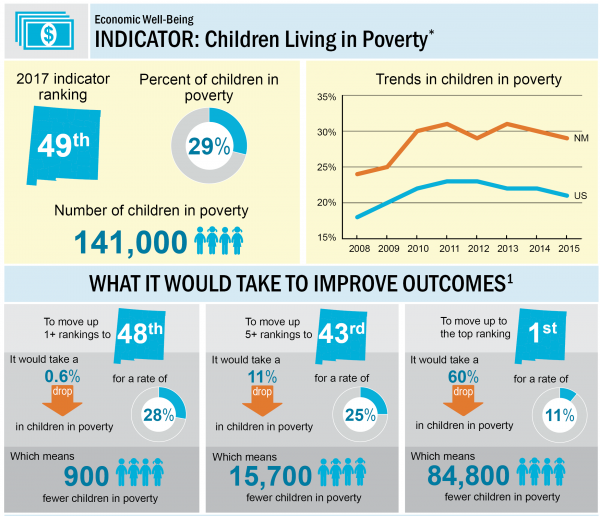 Childhood Poverty Parental Abuse Cost >> Moving The Needle On Child Well Being New Mexico Voices For Children