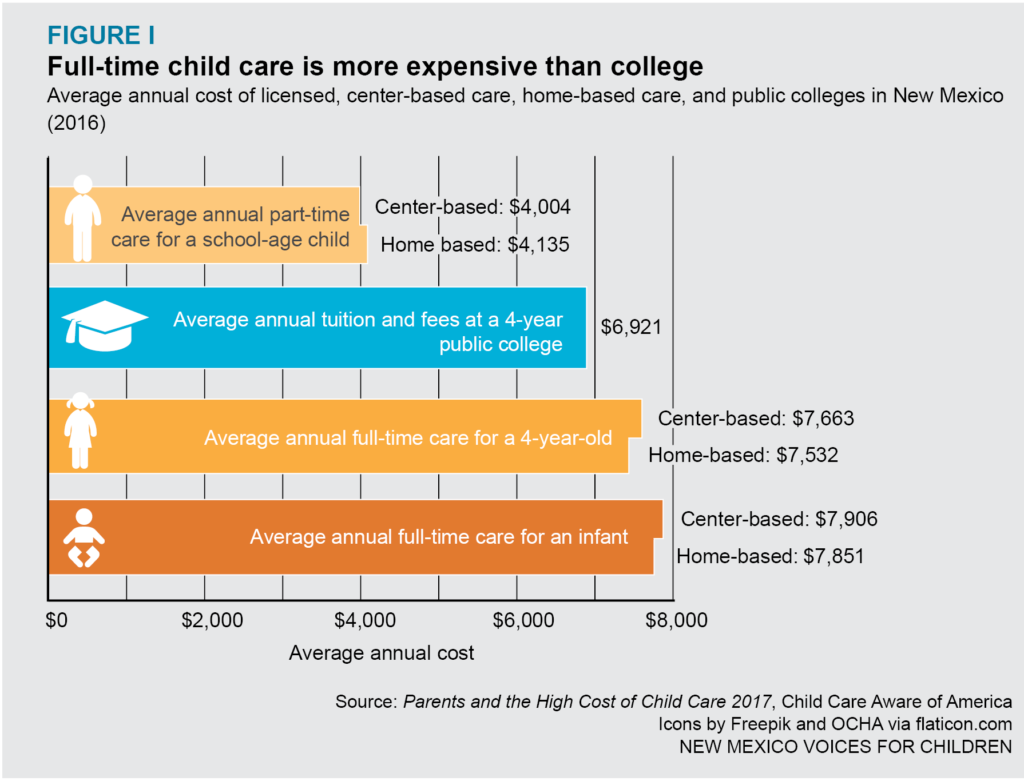 Graphic on cost of child care and college
