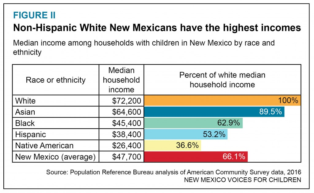 Graphic on income disparities by race