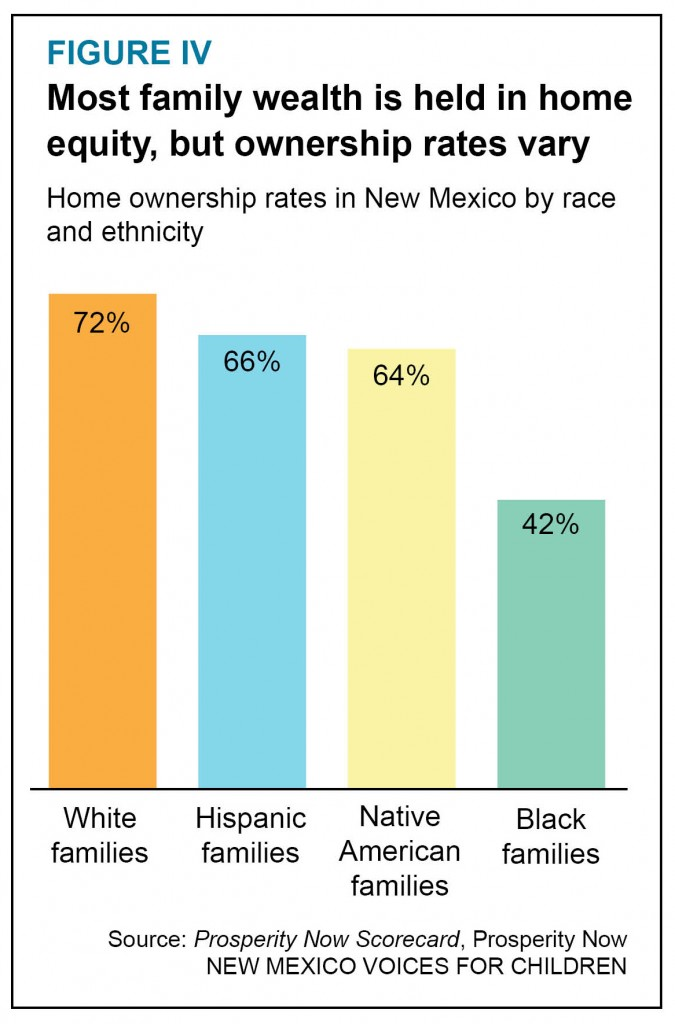 Graphic on disparities in home ownership