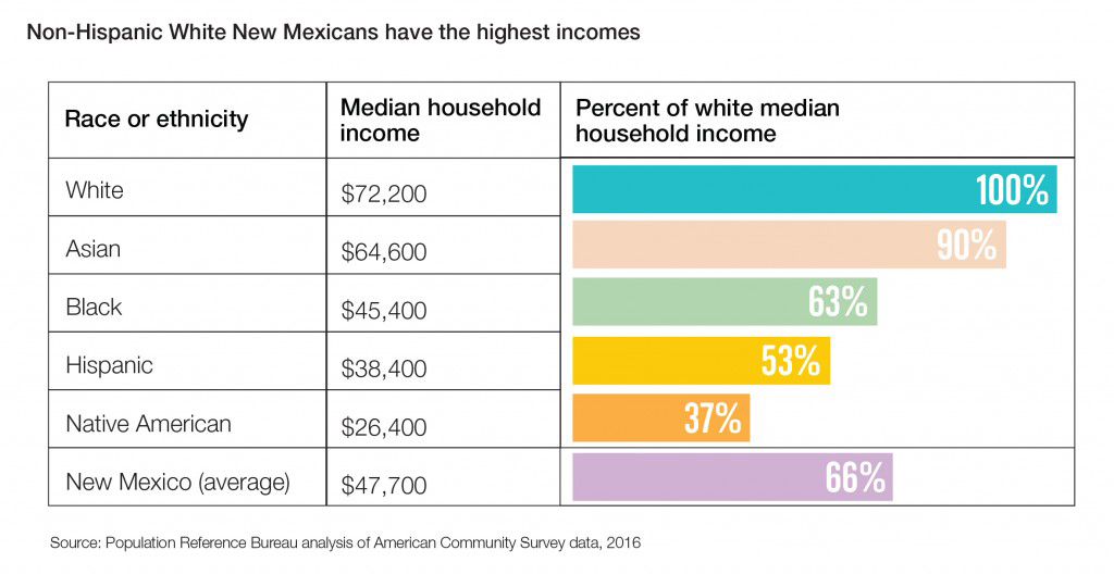 Graphic showing capital gains income by race and ethnicity