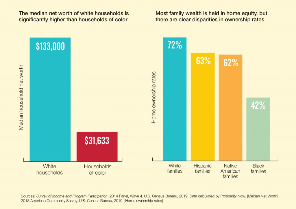 Graphics showing net worth and home ownership rates by race and ethnicity