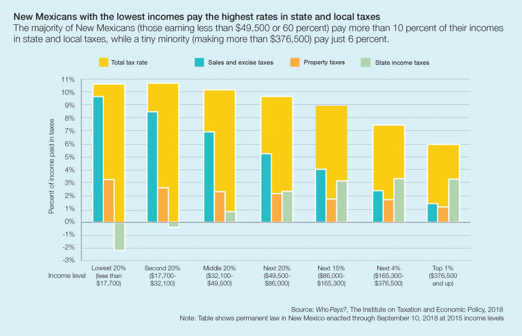 Graphic showing tax incidence by income quintile
