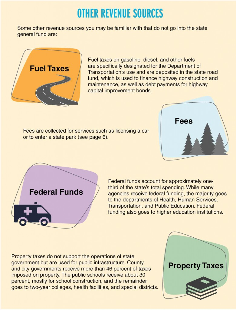 Graphic explaining revenue sources that do not go into the general fund budget - fuel taxes, fees, property taxes and federal funds